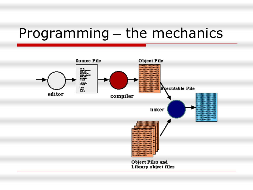Programming – the mechanics