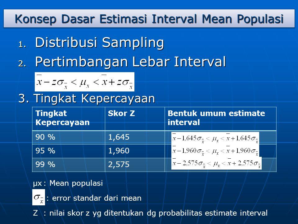 Konsep Dasar Estimasi Interval Mean Populasi