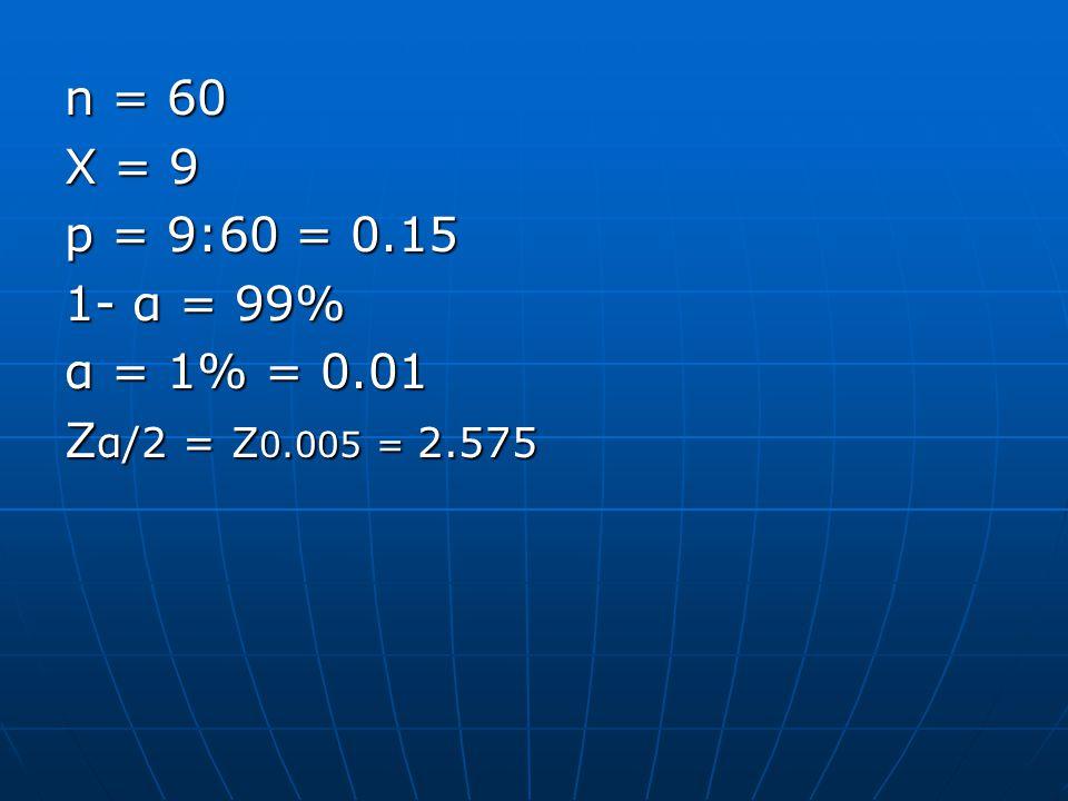 n = 60 X = 9 p = 9:60 = 0. 15 1- α = 99% α = 1% = 0. 01 Zα/2 = Z0