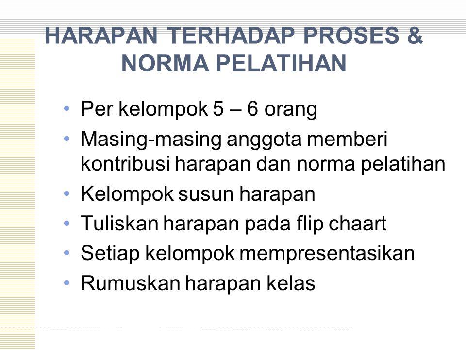 HARAPAN TERHADAP PROSES & NORMA PELATIHAN