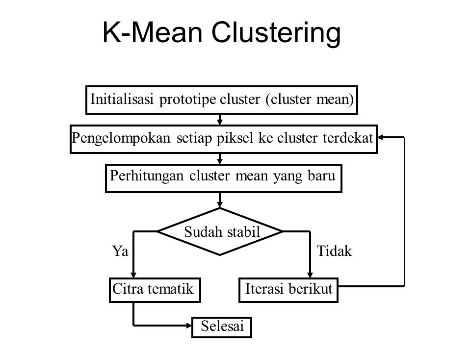 K-Mean Clustering Initialisasi prototipe cluster (cluster mean)