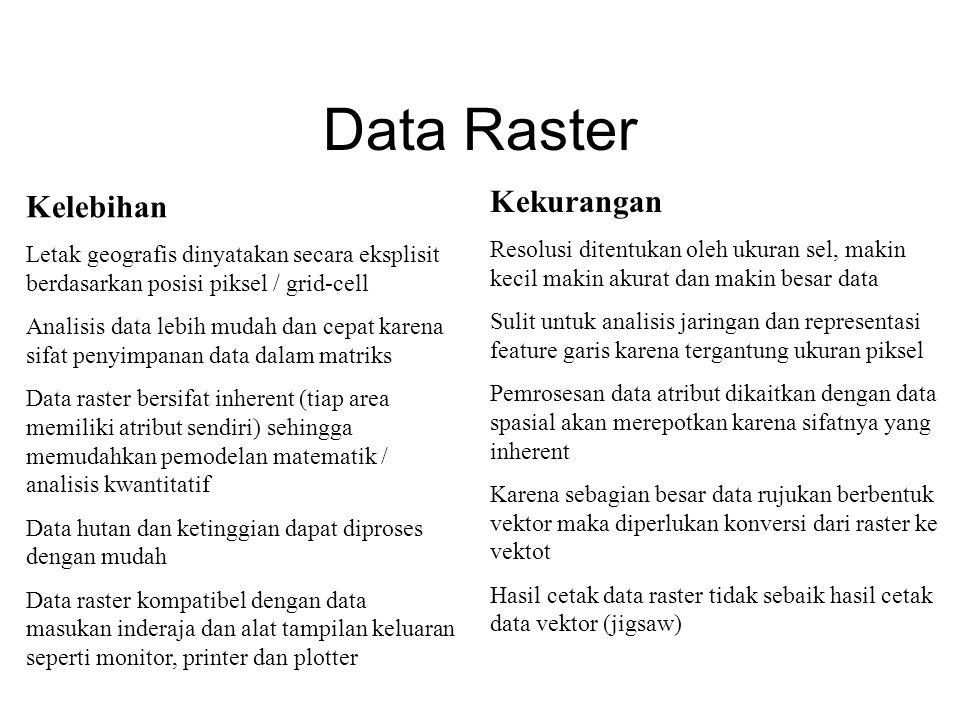 Data Raster Kekurangan Kelebihan