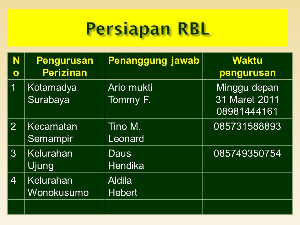 Persiapan RBL No Pengurusan Perizinan Penanggung jawab
