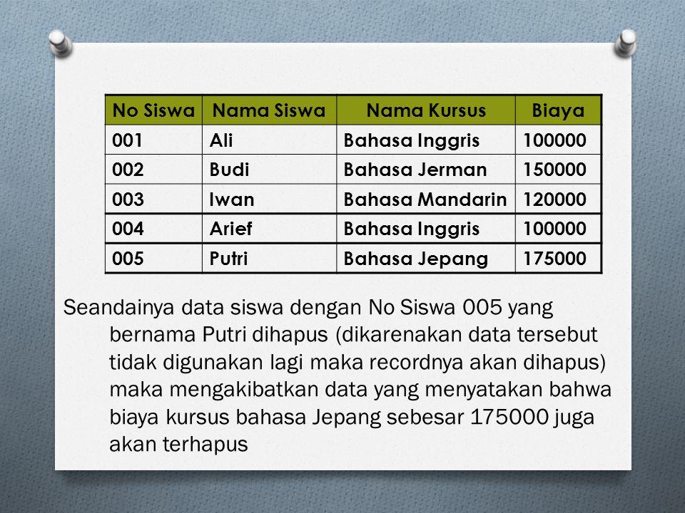 No Siswa Nama Siswa. Nama Kursus. Biaya. 001. Ali. Bahasa Inggris. 100000. 002. Budi. Bahasa Jerman.