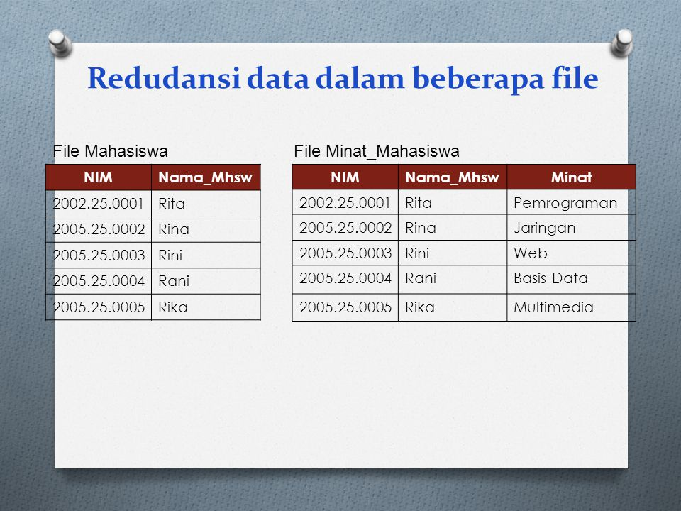 Redudansi data dalam beberapa file