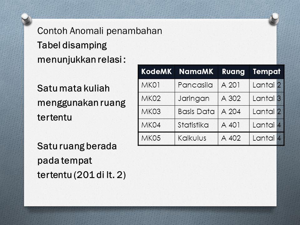 Contoh Anomali penambahan Tabel disamping menunjukkan relasi :