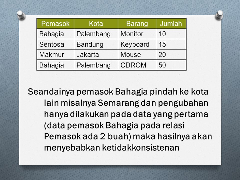 Pemasok Kota. Barang. Jumlah. Bahagia. Palembang. Monitor. 10. Sentosa. Bandung. Keyboard.