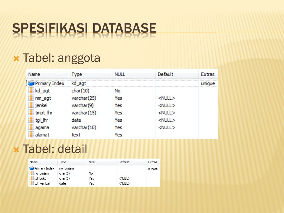 Spesifikasi Database Tabel: anggota Tabel: detail
