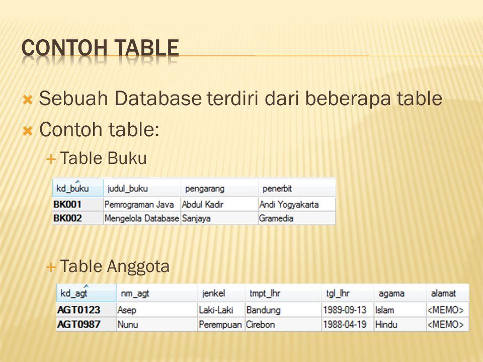 Contoh Table Sebuah Database terdiri dari beberapa table Contoh table: