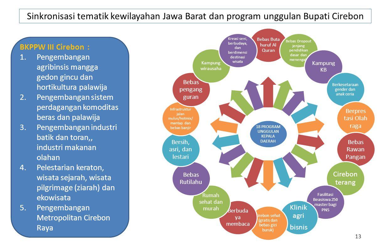 Sinkronisasi tematik kewilayahan Jawa Barat dan program unggulan Bupati Cirebon