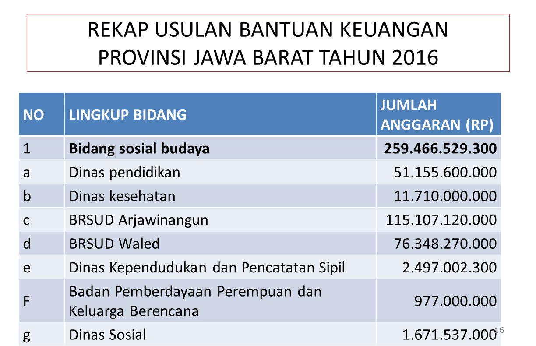 REKAP USULAN BANTUAN KEUANGAN PROVINSI JAWA BARAT TAHUN 2016
