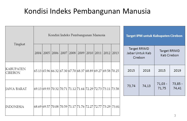 Kondisi Indeks Pembangunan Manusia