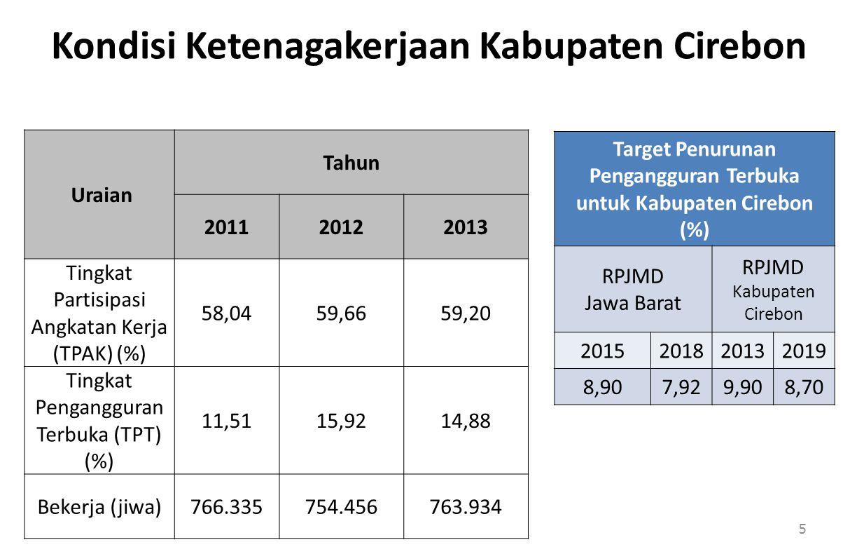 Kondisi Ketenagakerjaan Kabupaten Cirebon