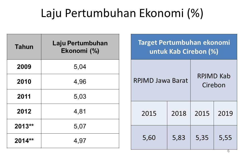 Laju Pertumbuhan Ekonomi (%)
