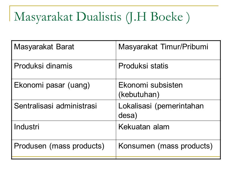 Masyarakat Dualistis (J.H Boeke )