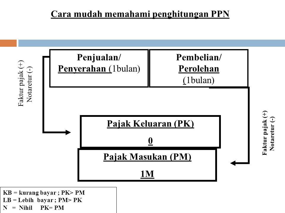 Cara mudah memahami penghitungan PPN Hasil selisih; KB/LB/N =…..