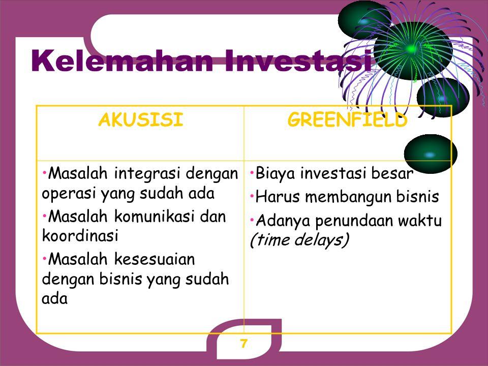 Kelemahan Investasi AKUSISI GREENFIELD