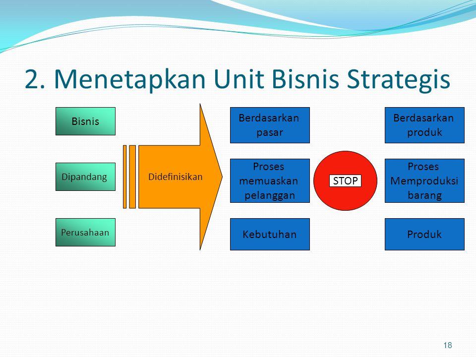 2. Menetapkan Unit Bisnis Strategis