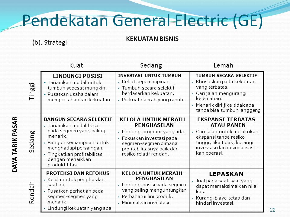 Pendekatan General Electric (GE)
