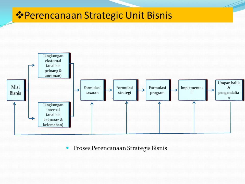 Perencanaan Strategic Unit Bisnis