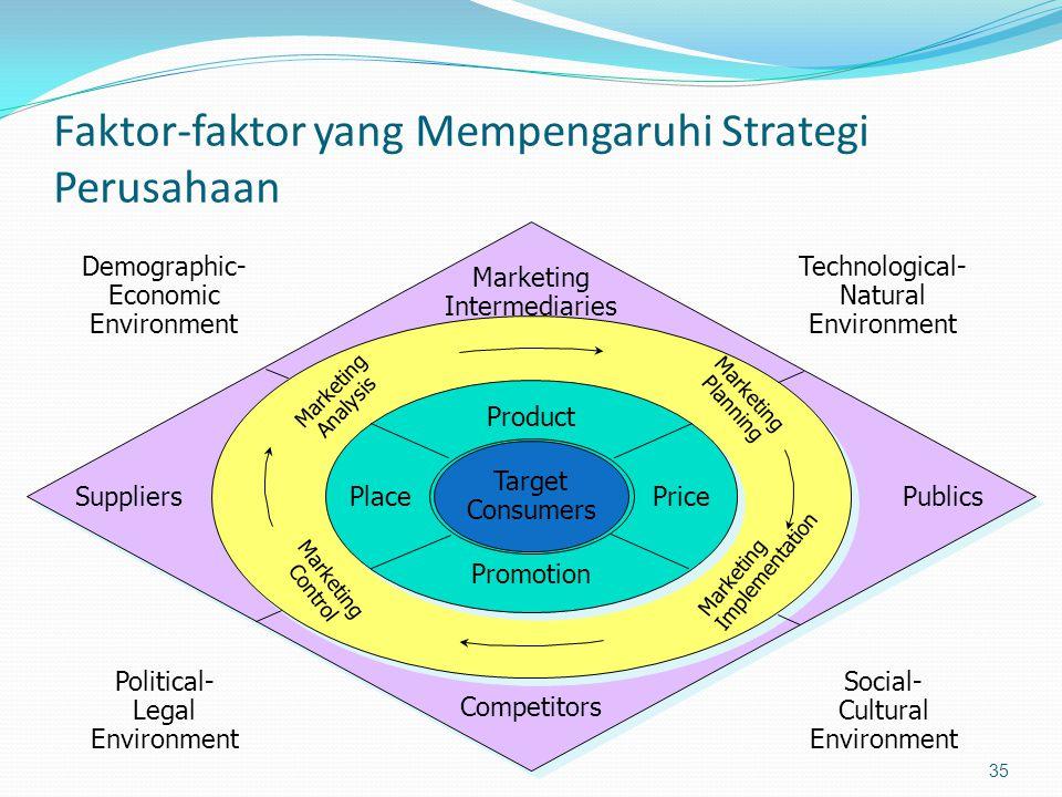 Faktor-faktor yang Mempengaruhi Strategi Perusahaan