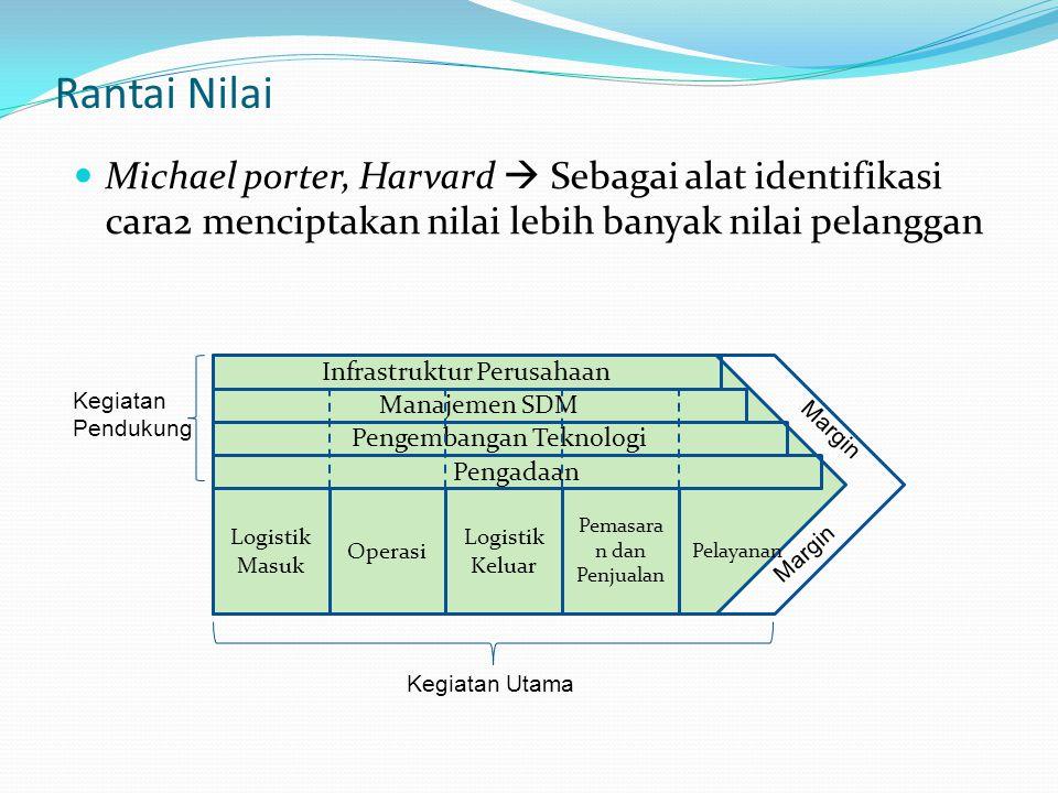Rantai Nilai Michael porter, Harvard  Sebagai alat identifikasi cara2 menciptakan nilai lebih banyak nilai pelanggan.
