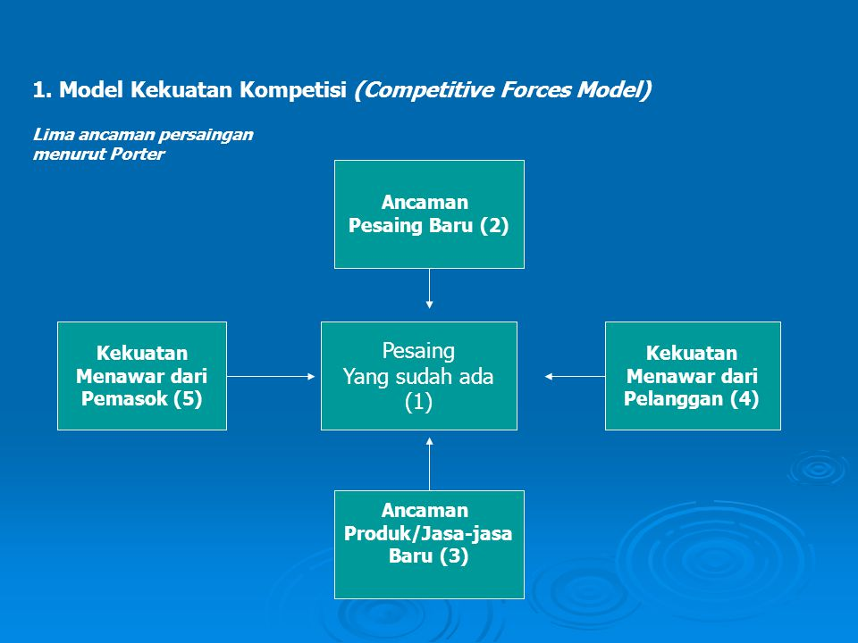 1. Model Kekuatan Kompetisi (Competitive Forces Model)