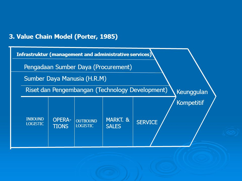 3. Value Chain Model (Porter, 1985)
