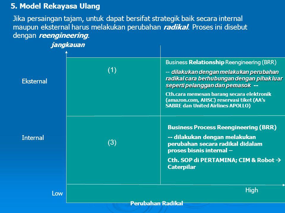 5. Model Rekayasa Ulang