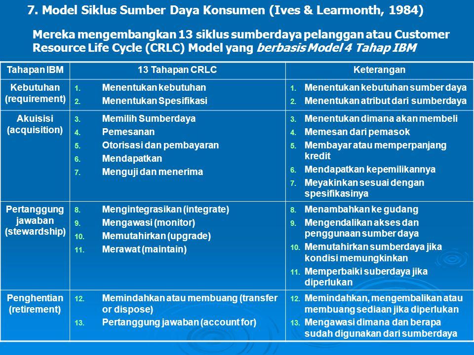 7. Model Siklus Sumber Daya Konsumen (Ives & Learmonth, 1984)