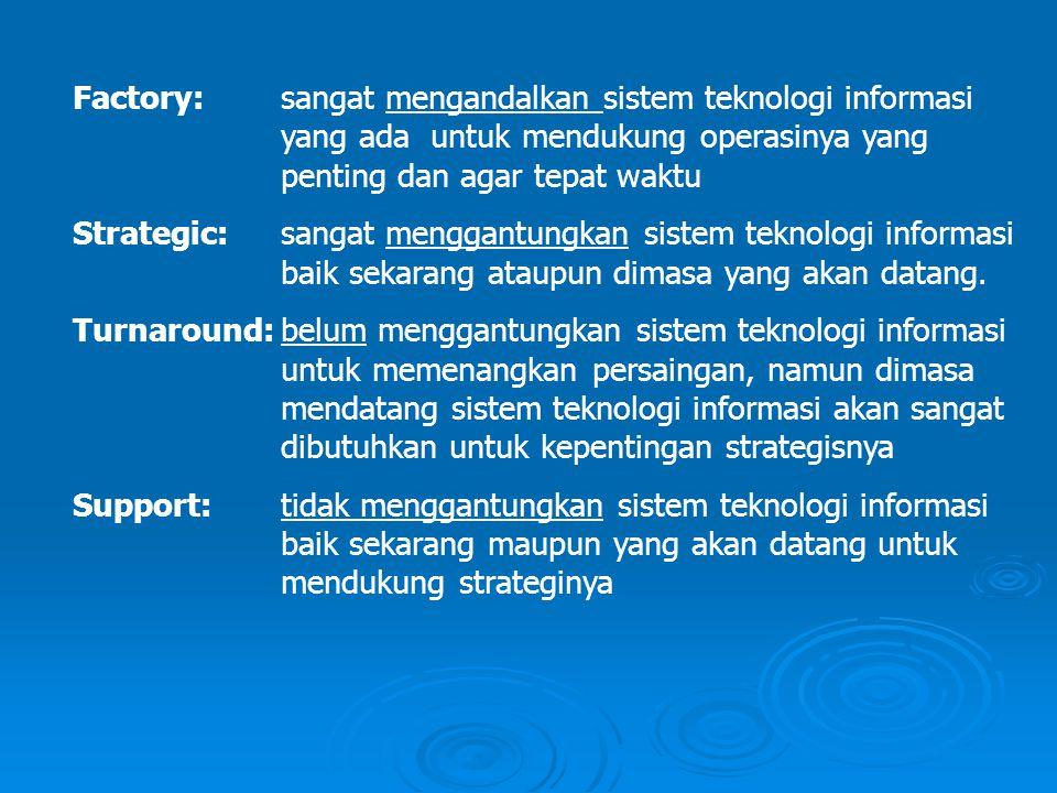 Factory: sangat mengandalkan sistem teknologi informasi yang ada untuk mendukung operasinya yang penting dan agar tepat waktu