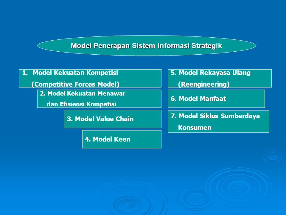 Model Penerapan Sistem Informasi Strategik