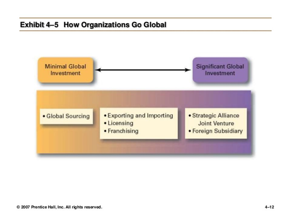 HOW ORGANIZATIONS GO GLOBAL