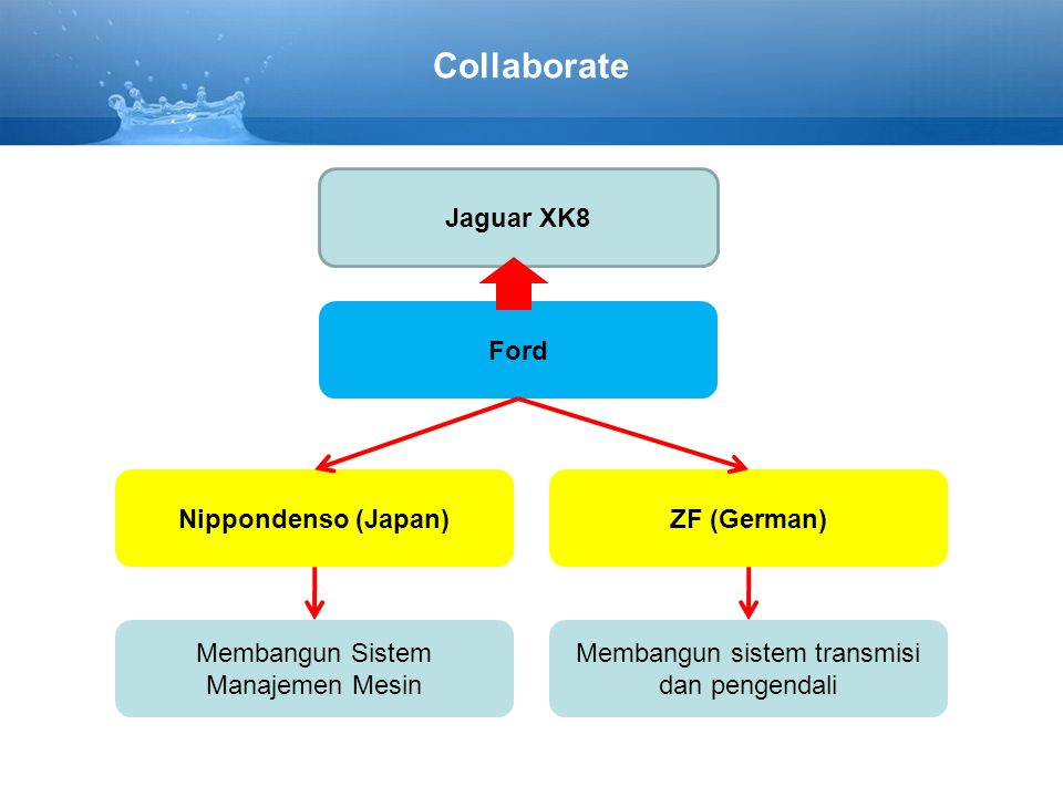 Collaborate Jaguar XK8 Ford Nippondenso (Japan) ZF (German)