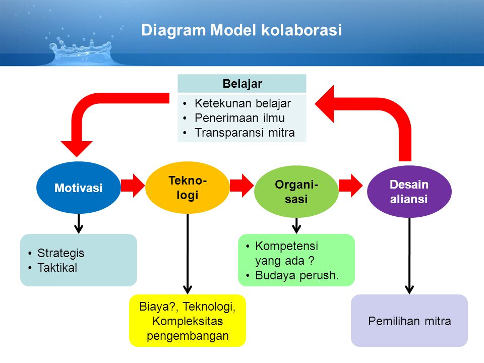 Diagram Model kolaborasi