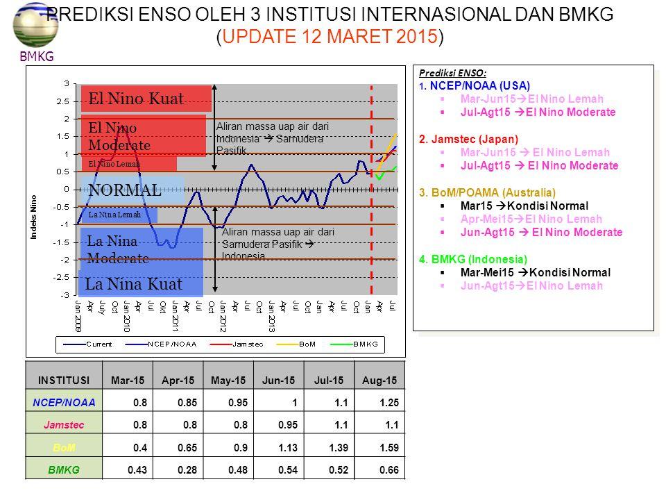 PREDIKSI ENSO OLEH 3 INSTITUSI INTERNASIONAL DAN BMKG (UPDATE 12 MARET 2015)