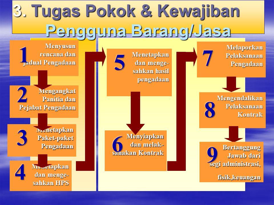 3. Tugas Pokok & Kewajiban Pengguna Barang/Jasa