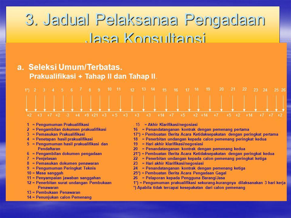 3. Jadual Pelaksanaa Pengadaan Jasa Konsultansi