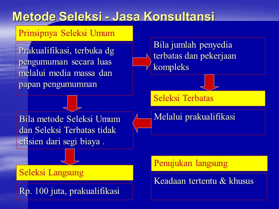 Metode Seleksi - Jasa Konsultansi