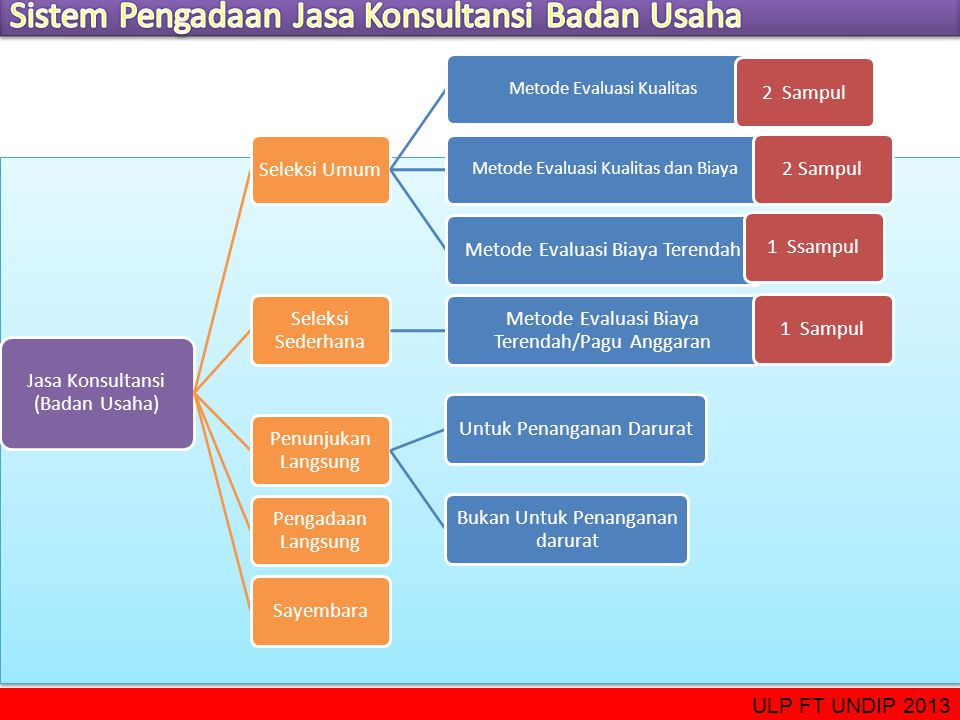 Sistem Pengadaan Jasa Konsultansi Badan Usaha