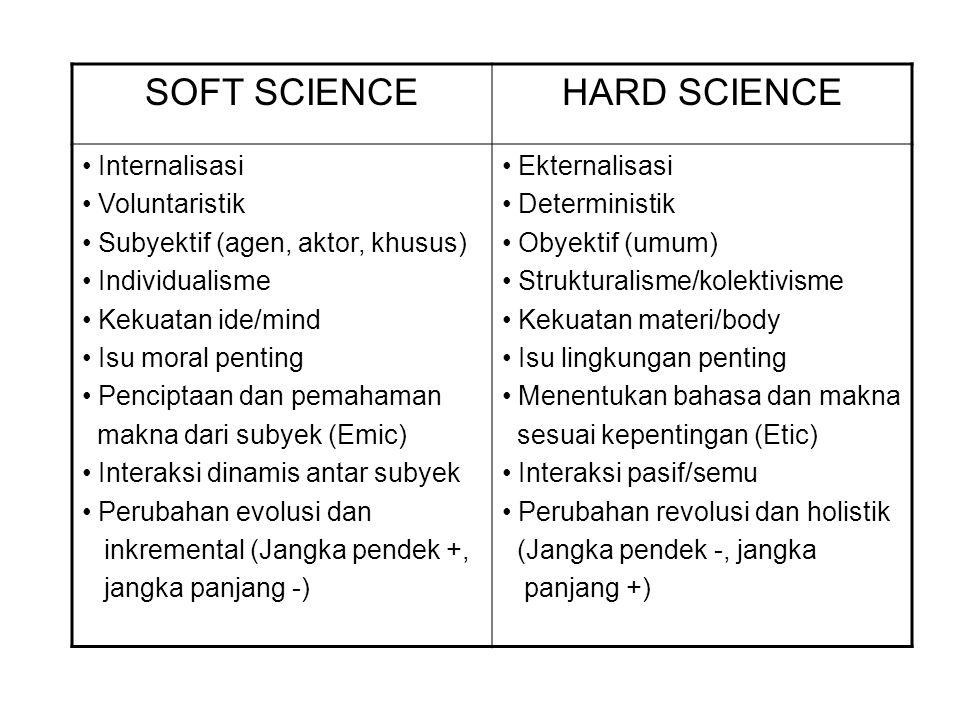 SOFT SCIENCE HARD SCIENCE Internalisasi Voluntaristik