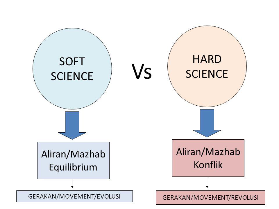 Vs HARD SOFT SCIENCE SCIENCE Aliran/Mazhab Aliran/Mazhab Konflik