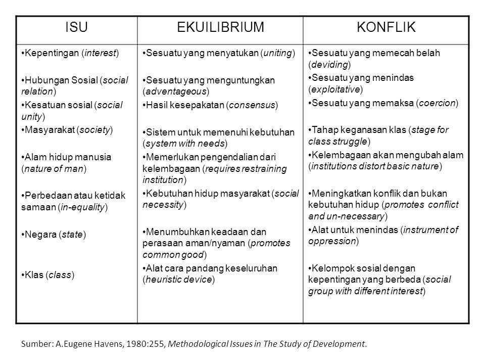 ISU EKUILIBRIUM KONFLIK Kepentingan (interest)