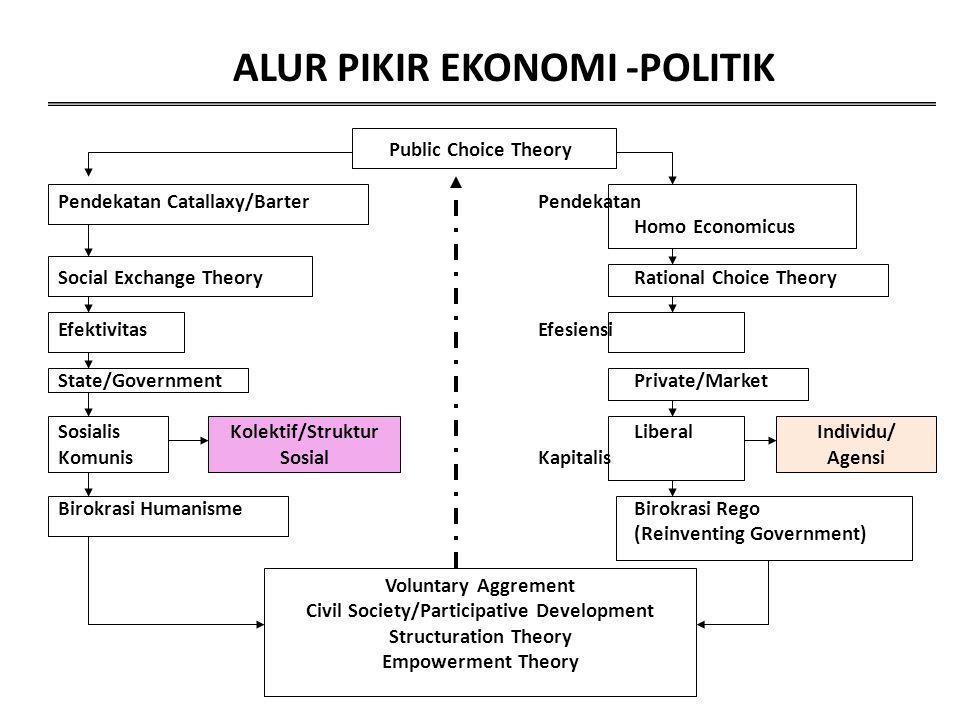 ALUR PIKIR EKONOMI -POLITIK