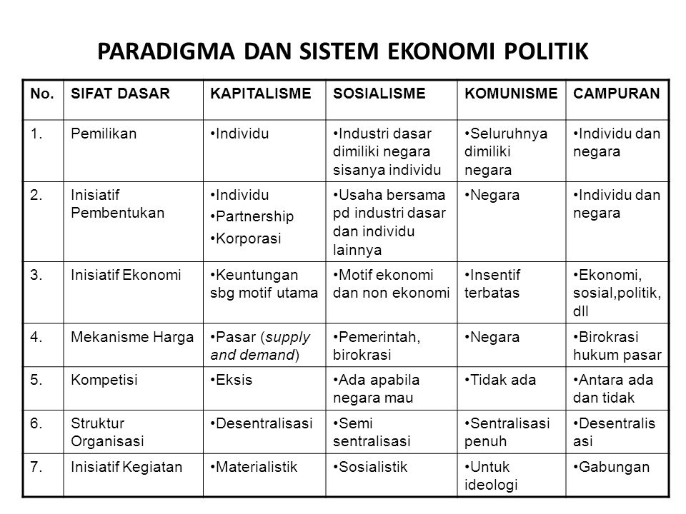 PARADIGMA DAN SISTEM EKONOMI POLITIK