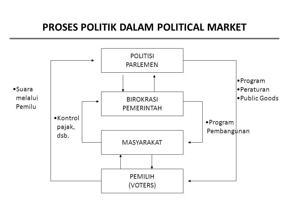 PROSES POLITIK DALAM POLITICAL MARKET