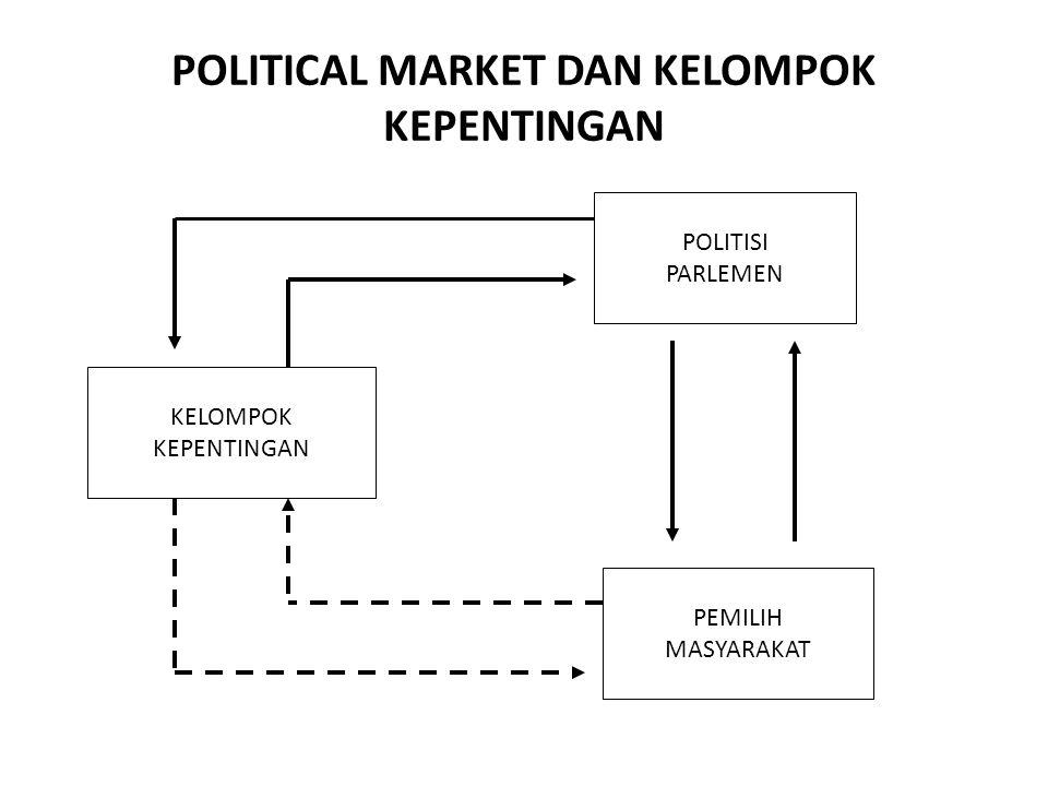 POLITICAL MARKET DAN KELOMPOK KEPENTINGAN