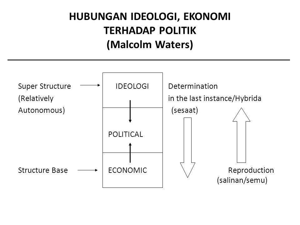 HUBUNGAN IDEOLOGI, EKONOMI TERHADAP POLITIK (Malcolm Waters)