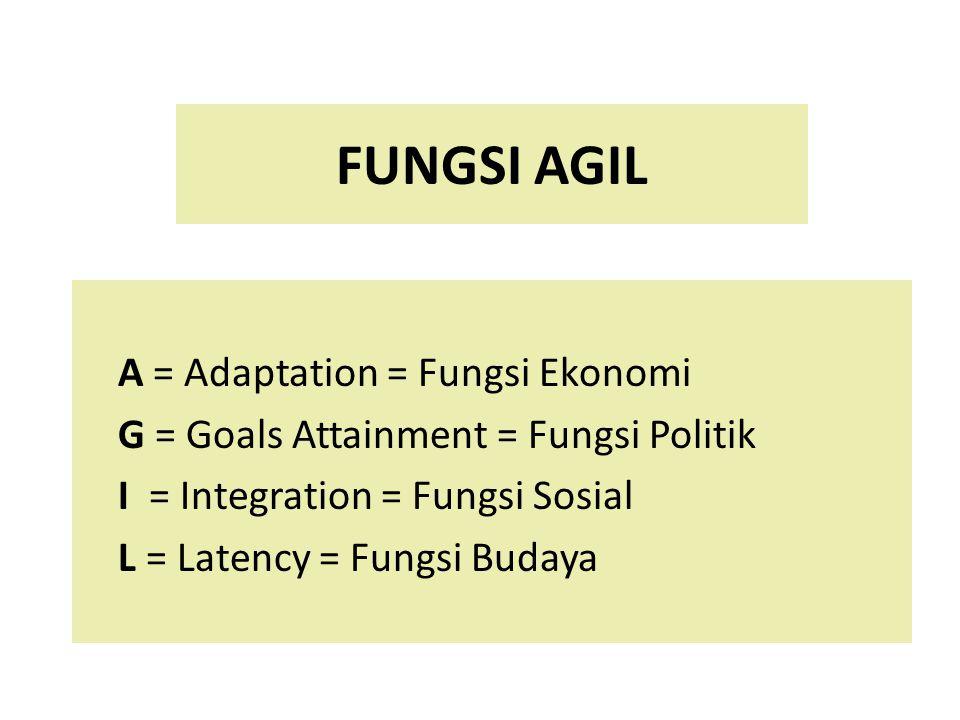 FUNGSI AGIL A = Adaptation = Fungsi Ekonomi