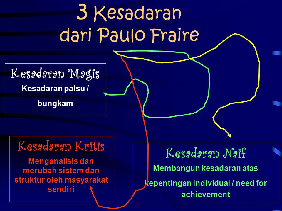 3 Kesadaran dari Paulo Fraire